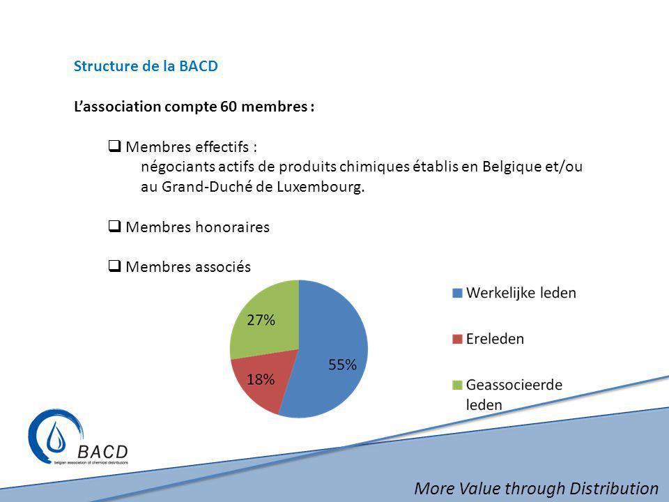More Value through Distribution Structure de la BACD L'association compte 60 membres :  Membres effectifs : négociants actifs de produits chimiques établis en Belgique et/ou au Grand-Duché de Luxembourg.