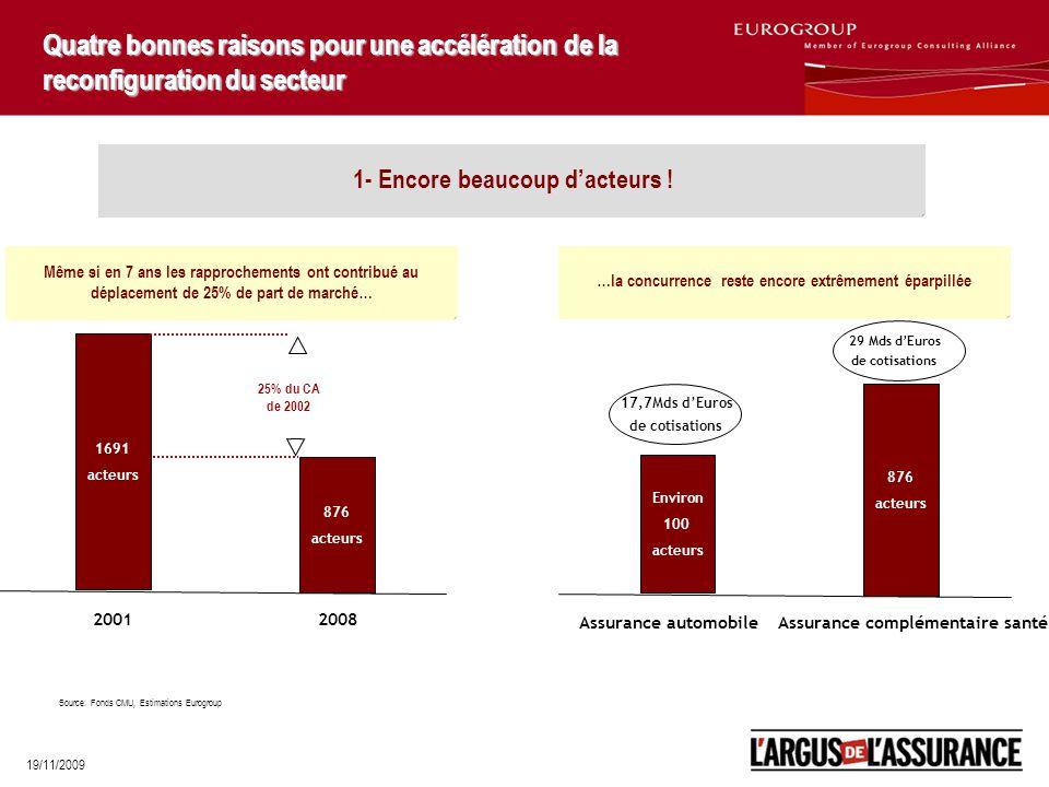 19/11/2009 Quatre bonnes raisons pour une accélération de la reconfiguration du secteur Même si en 7 ans les rapprochements ont contribué au déplacement de 25% de part de marché… …la concurrence reste encore extrêmement éparpillée Environ 100 acteurs 17,7Mds d'Euros de cotisations Assurance automobile 876 acteurs 29 Mds d'Euros de cotisations Assurance complémentaire santé 1691 acteurs 2001 876 acteurs 2008 25% du CA de 2002 Source: Fonds CMU, Estimations Eurogroup 1- Encore beaucoup d'acteurs !