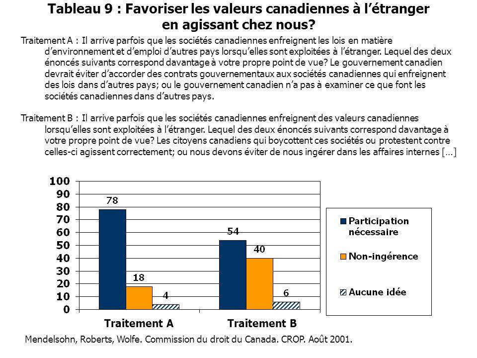 Tableau 9 : Favoriser les valeurs canadiennes à l'étranger en agissant chez nous? Traitement A : Il arrive parfois que les sociétés canadiennes enfrei