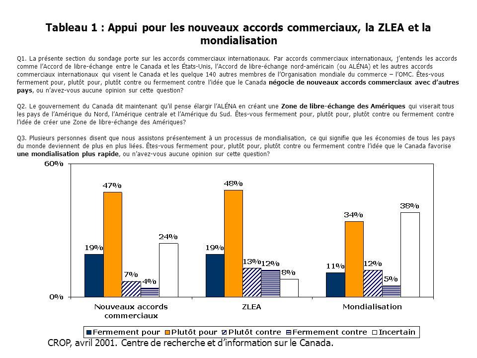 Tableau 1 : Appui pour les nouveaux accords commerciaux, la ZLEA et la mondialisation Q1. La présente section du sondage porte sur les accords commerc