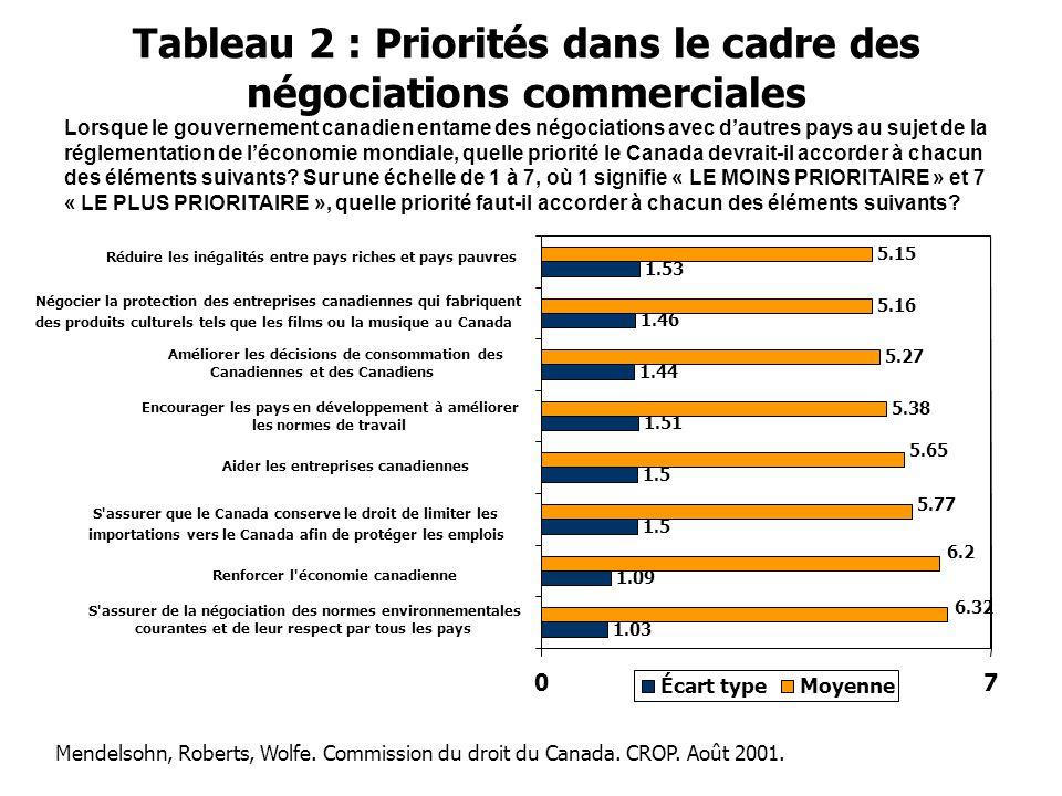 Tableau 2 : Priorités dans le cadre des négociations commerciales 1.03 1.09 1.5 1.51 1.44 1.46 1.53 5.38 5.27 5.16 5.15 6.2 5.77 6.32 5.65 07 S assurer de la négociation des normes environnementales courantes et de leur respect par tous les pays Renforcer l économie canadienne S assurer que le Canada conserve le droit de limiter les importations vers le Canada afin de protéger les emplois Aider les entreprises canadiennes Encourager les pays en développement à améliorer les normes de travail Améliorer les décisions de consommation des Canadiennes et des Canadiens Négocier la protection des entreprises canadiennes qui fabriquent des produits culturels tels que les films ou la musique au Canada Réduire les inégalités entre pays riches et pays pauvres Écart typeMoyenne Lorsque le gouvernement canadien entame des négociations avec d'autres pays au sujet de la réglementation de l'économie mondiale, quelle priorité le Canada devrait-il accorder à chacun des éléments suivants.