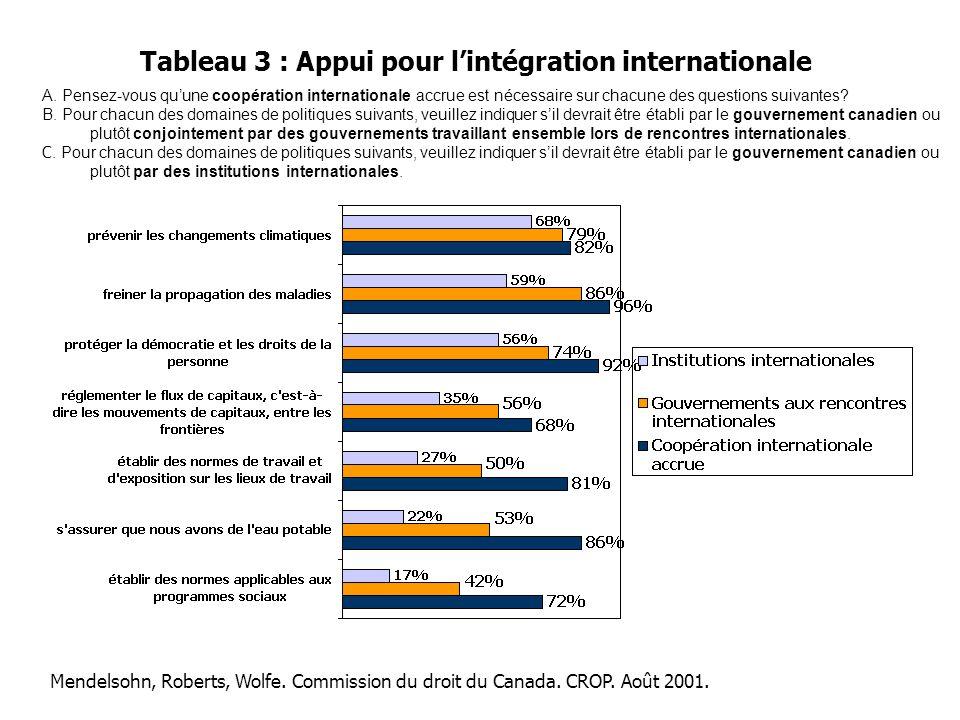 Tableau 3 : Appui pour l'intégration internationale A. Pensez-vous qu'une coopération internationale accrue est nécessaire sur chacune des questions s