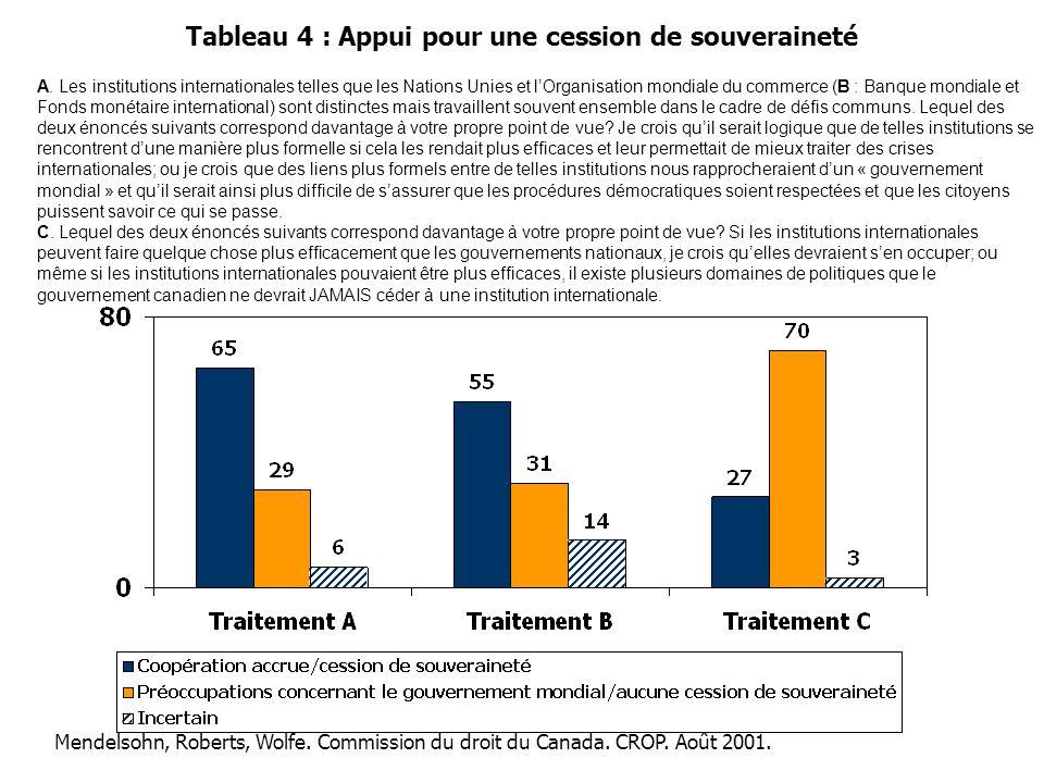 Tableau 4 : Appui pour une cession de souveraineté A. Les institutions internationales telles que les Nations Unies et l'Organisation mondiale du comm