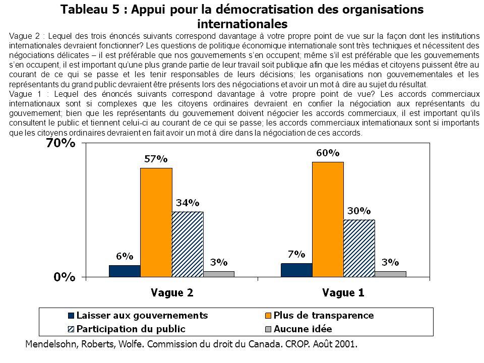 Tableau 5 : Appui pour la démocratisation des organisations internationales Vague 2 : Lequel des trois énoncés suivants correspond davantage à votre p