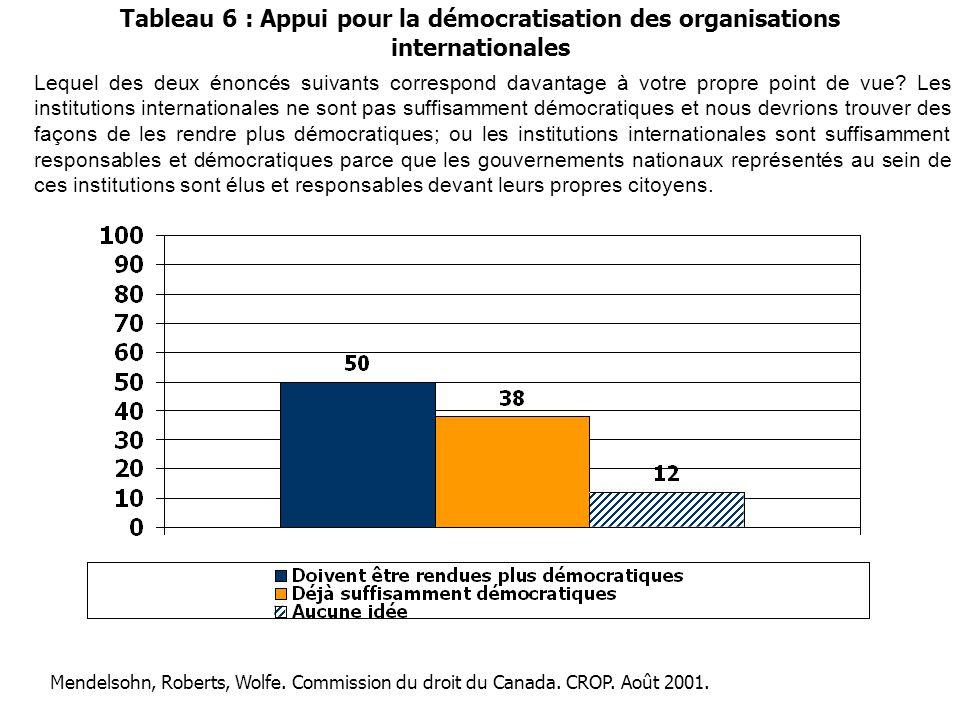 Tableau 6 : Appui pour la démocratisation des organisations internationales Lequel des deux énoncés suivants correspond davantage à votre propre point