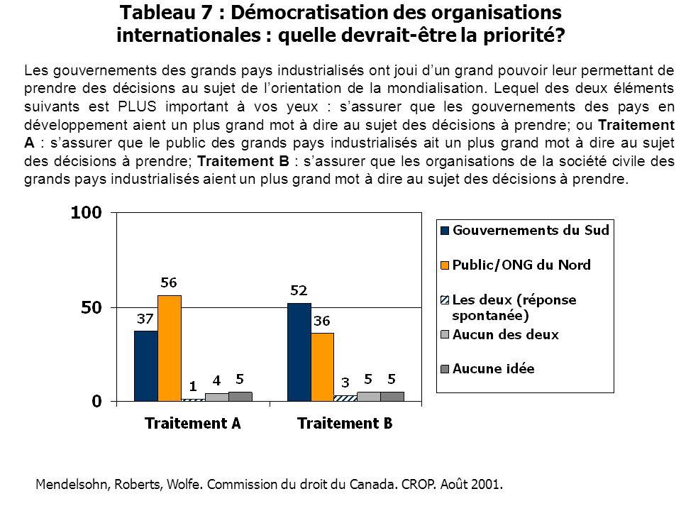 Tableau 7 : Démocratisation des organisations internationales : quelle devrait-être la priorité? Les gouvernements des grands pays industrialisés ont