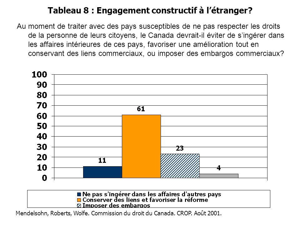 Tableau 8 : Engagement constructif à l'étranger? Au moment de traiter avec des pays susceptibles de ne pas respecter les droits de la personne de leur