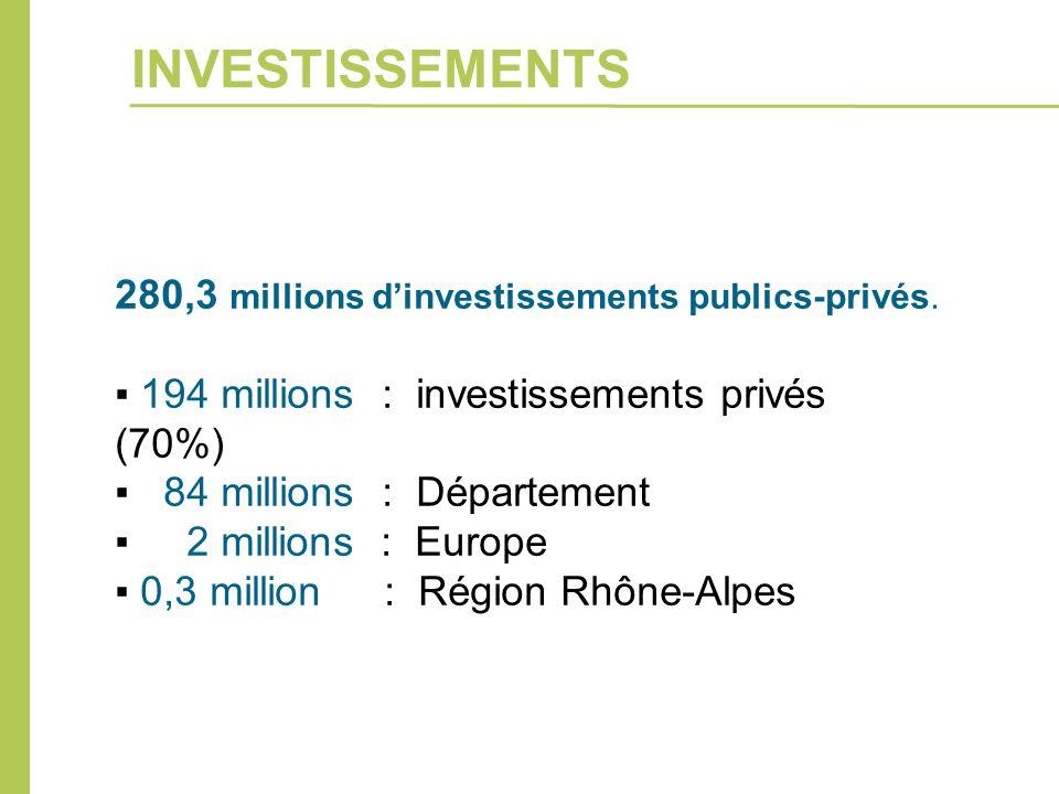 280,3 millions d'investissements publics-privés. ▪ 194 millions : investissements privés (70%) ▪ 84 millions : Département ▪ 2 millions : Europe ▪ 0,3