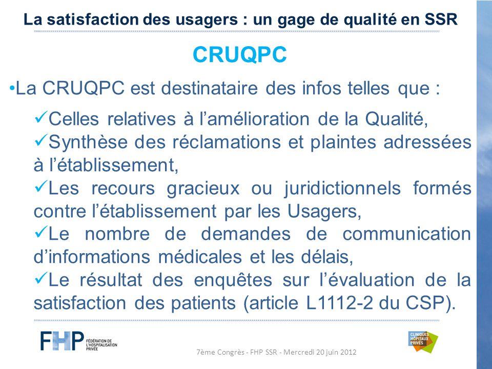 7ème Congrès - FHP SSR - Mercredi 20 juin 2012 CRUQPC La CRUQPC est destinataire des infos telles que : Celles relatives à l'amélioration de la Qualité, Synthèse des réclamations et plaintes adressées à l'établissement, Les recours gracieux ou juridictionnels formés contre l'établissement par les Usagers, Le nombre de demandes de communication d'informations médicales et les délais, Le résultat des enquêtes sur l'évaluation de la satisfaction des patients (article L1112-2 du CSP).