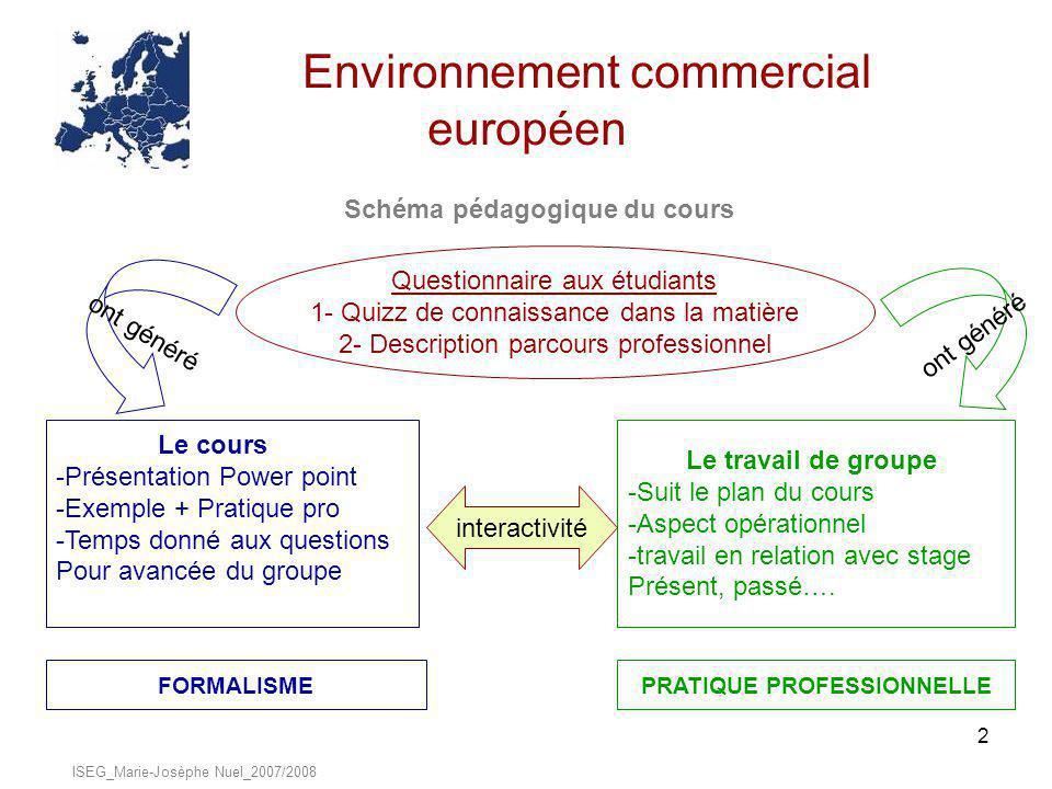 2 Environnement commercial européen Schéma pédagogique du cours ISEG_Marie-Josèphe Nuel_2007/2008 Questionnaire aux étudiants 1- Quizz de connaissance