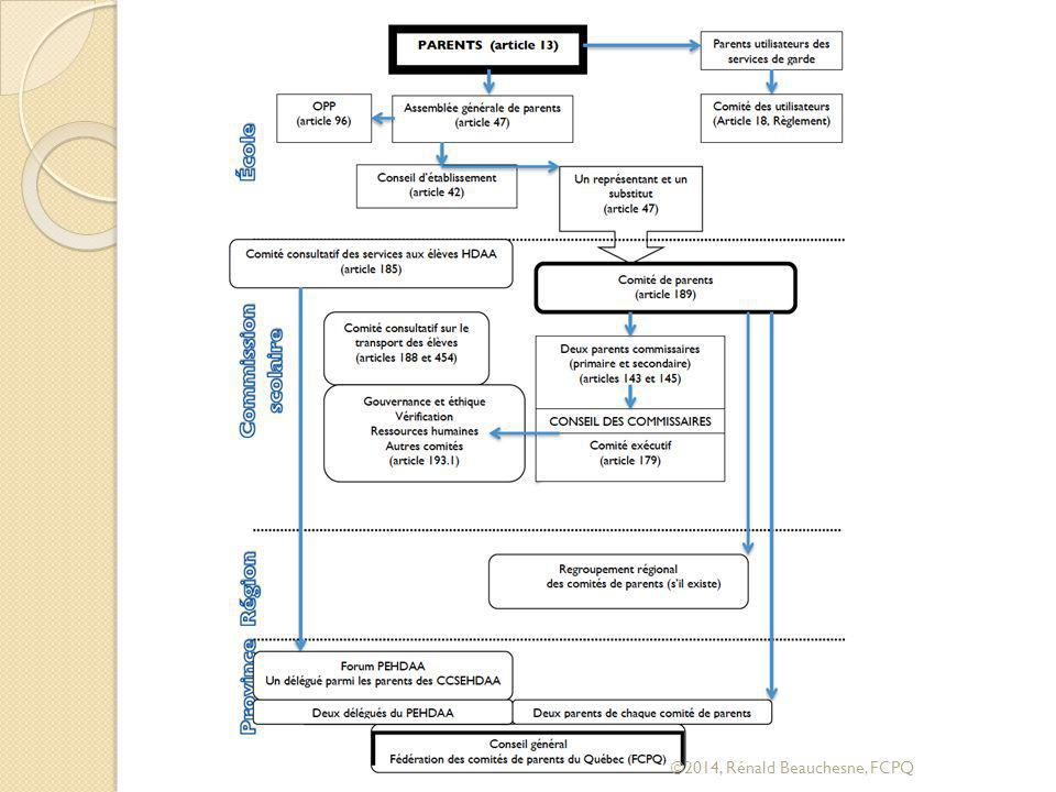 ObjetPublic-cibleContenu Bilan des activités du conseil d'établissement (LIP, articles 66 et 82).