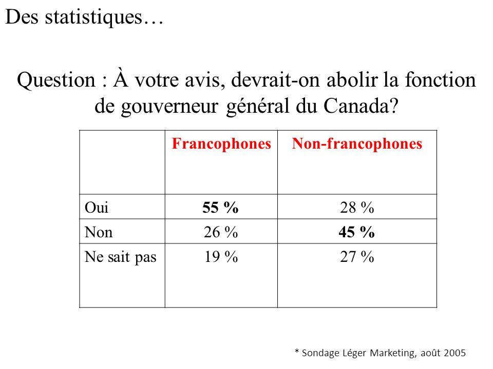 Des statistiques… Question : À votre avis, devrait-on abolir la fonction de gouverneur général du Canada.