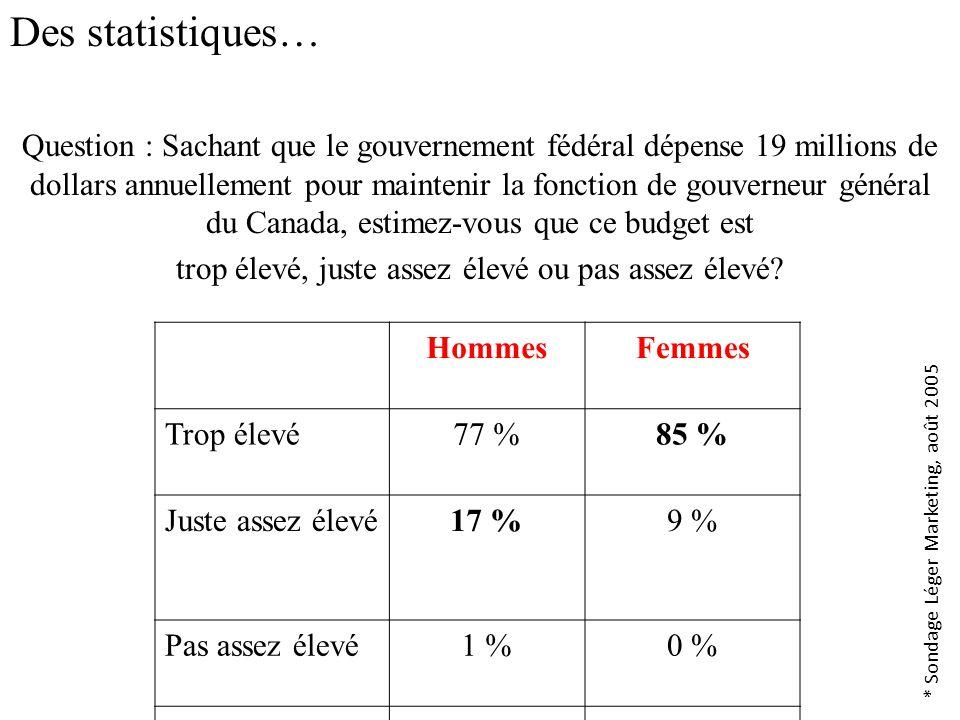 Des statistiques… Question : Sachant que le gouvernement fédéral dépense 19 millions de dollars annuellement pour maintenir la fonction de gouverneur général du Canada, estimez-vous que ce budget est trop élevé, juste assez élevé ou pas assez élevé.