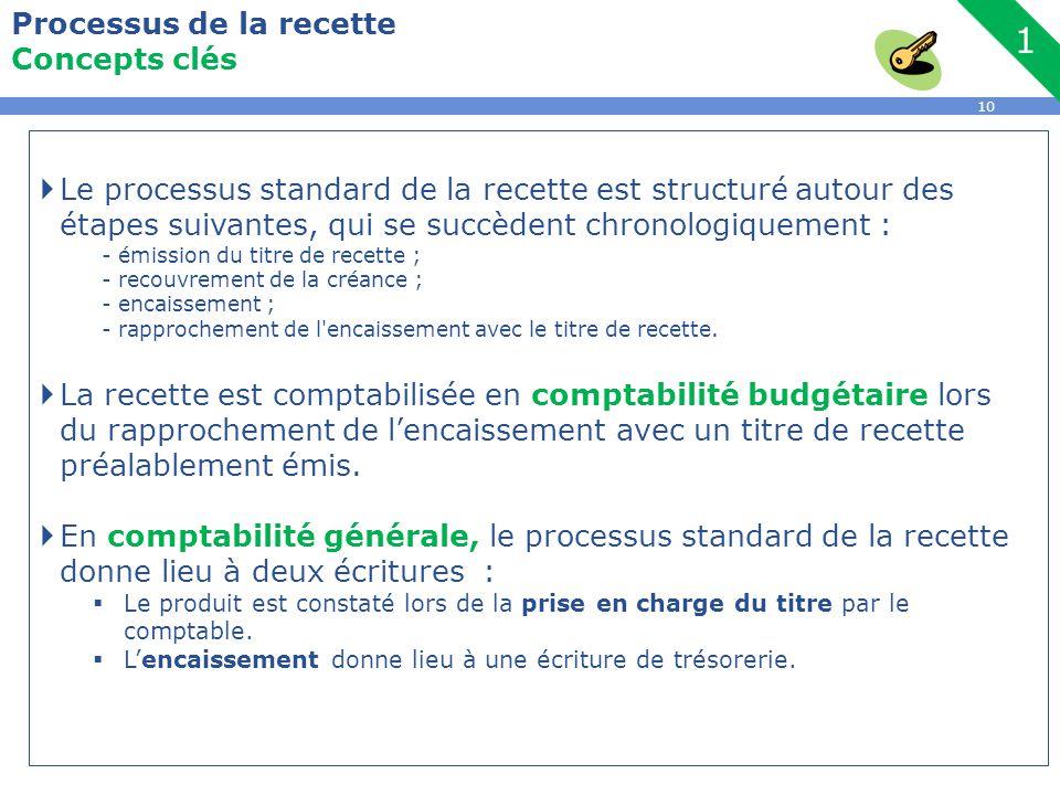 10 Processus de la recette Concepts clés  Le processus standard de la recette est structuré autour des étapes suivantes, qui se succèdent chronologiq
