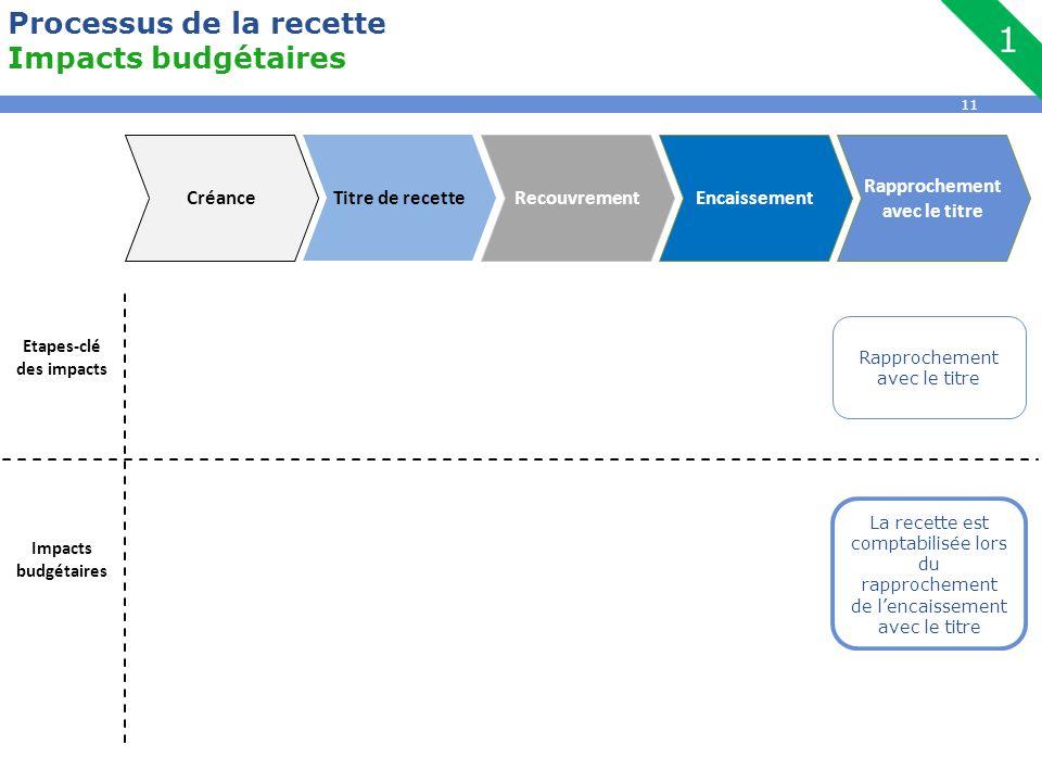 11 Processus de la recette Impacts budgétaires Etapes-clé des impacts Impacts budgétaires La recette est comptabilisée lors du rapprochement de l'enca