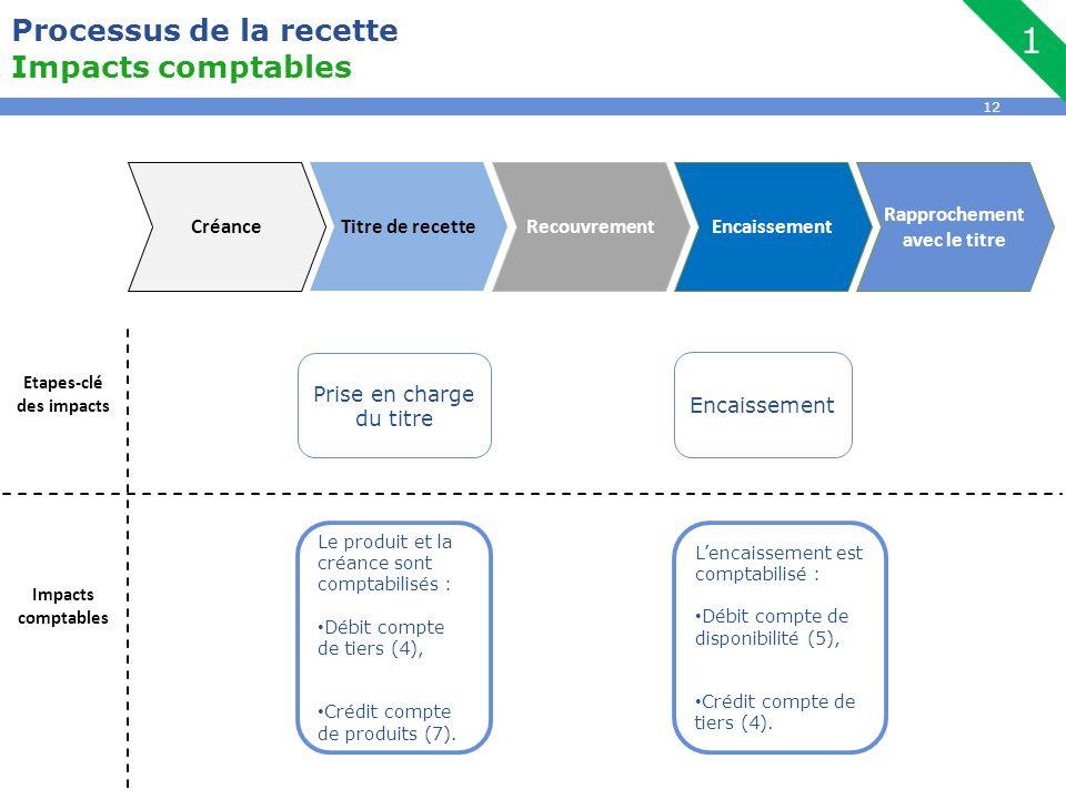 12 Processus de la recette Impacts comptables Encaissement Etapes-clé des impacts Impacts comptables Prise en charge du titre Le produit et la créance