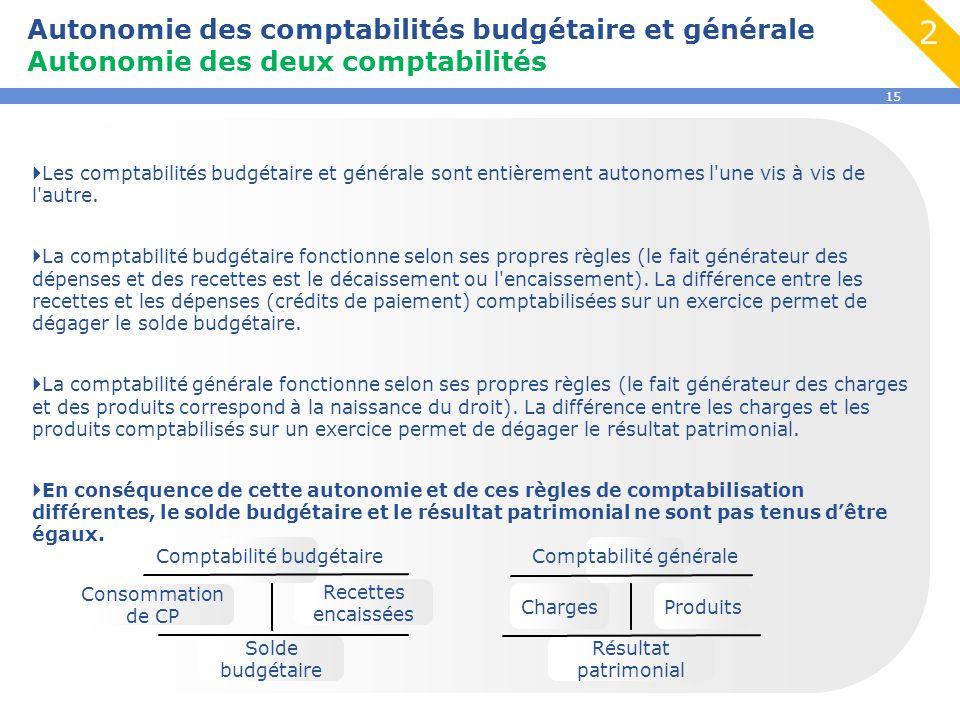 15 Autonomie des comptabilités budgétaire et générale Autonomie des deux comptabilités  Les comptabilités budgétaire et générale sont entièrement aut