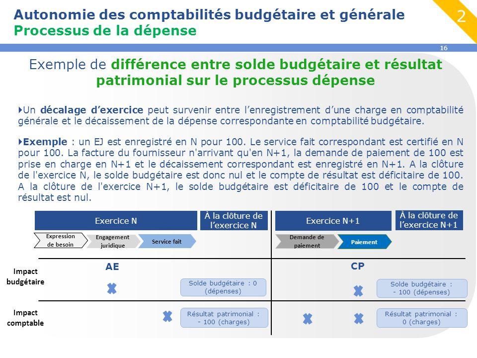 16 Autonomie des comptabilités budgétaire et générale Processus de la dépense Exemple de différence entre solde budgétaire et résultat patrimonial sur