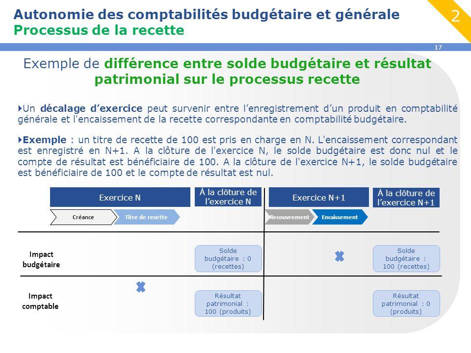 17 Autonomie des comptabilités budgétaire et générale Processus de la recette Exemple de différence entre solde budgétaire et résultat patrimonial sur