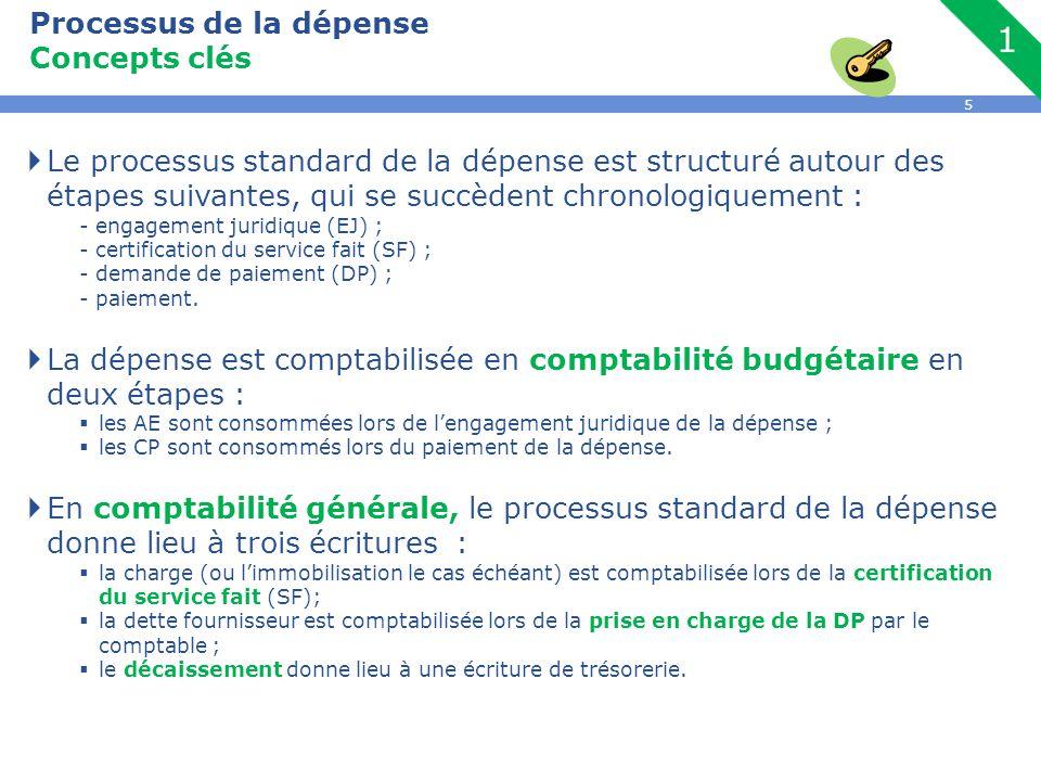 5  Le processus standard de la dépense est structuré autour des étapes suivantes, qui se succèdent chronologiquement : - engagement juridique (EJ) ;