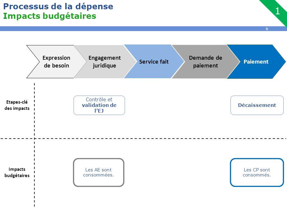 6 Processus de la dépense Impacts budgétaires Etapes-clé des impacts Impacts budgétaires Contrôle et validation de l'EJ Décaissement Expression de bes