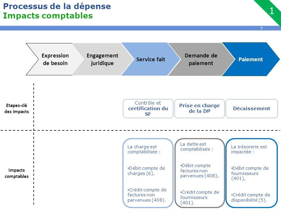 7 Processus de la dépense Impacts comptables La dette est comptabilisée : Débit compte factures non parvenues (408), Crédit compte de fournisseurs (40