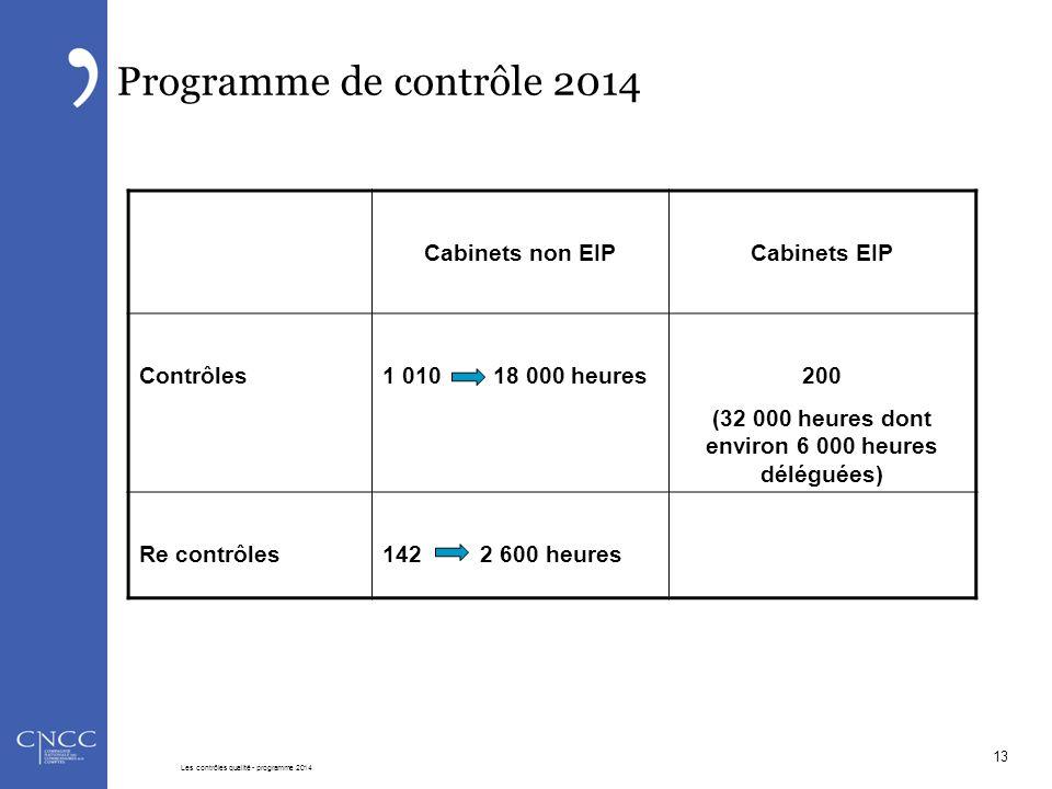 Programme de contrôle 2014 Cabinets non EIPCabinets EIP Contrôles1 010 18 000 heures200 (32 000 heures dont environ 6 000 heures déléguées) Re contrôl