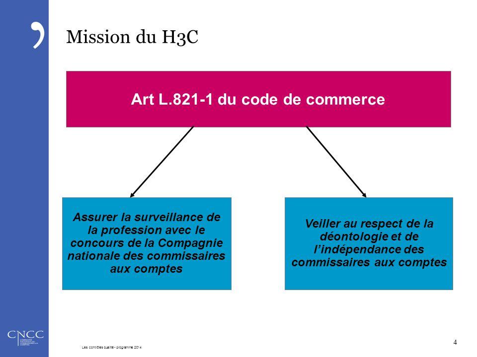 Principes des contrôles Le système concerne l'ensemble des commissaires aux comptes inscrits signataires de mandats Le H3C Définit le cadre, les orientations et les modalités des contrôles  Qu'il met en œuvre soit directement, soit en en déléguant l'exercice à la CNCC et aux CRCC  Ou qui sont réalisés par la CNCC ou les CRCC Arrête annuellement un programme de contrôle Supervise les contrôles, émet des recommandations dans le cadre de leur suivi et veille à leur bonne exécution Les contrôles sont effectués dans les conditions et selon les modalités définies par le H3C 5 Les contrôles qualité - programme 2014