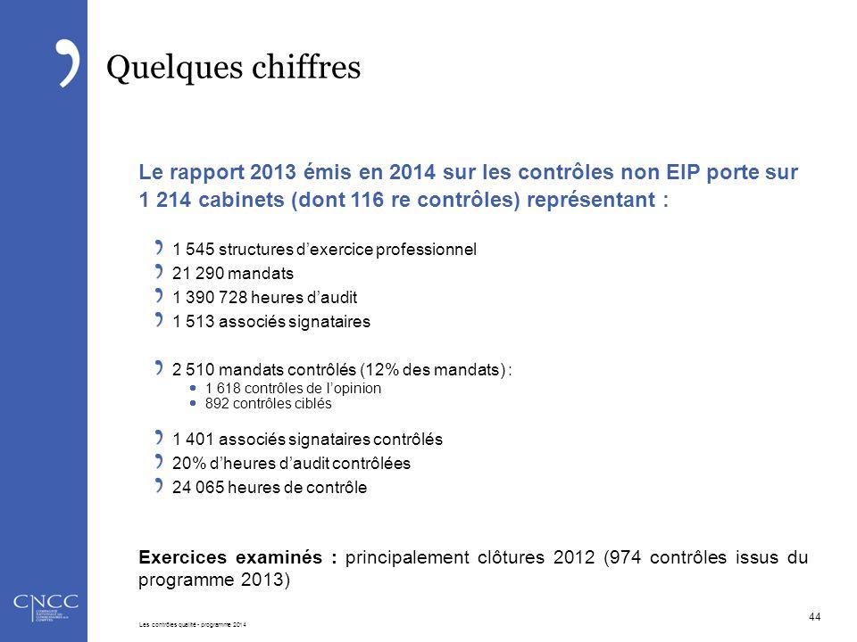 Quelques chiffres Le rapport 2013 émis en 2014 sur les contrôles non EIP porte sur 1 214 cabinets (dont 116 re contrôles) représentant : 1 545 structu