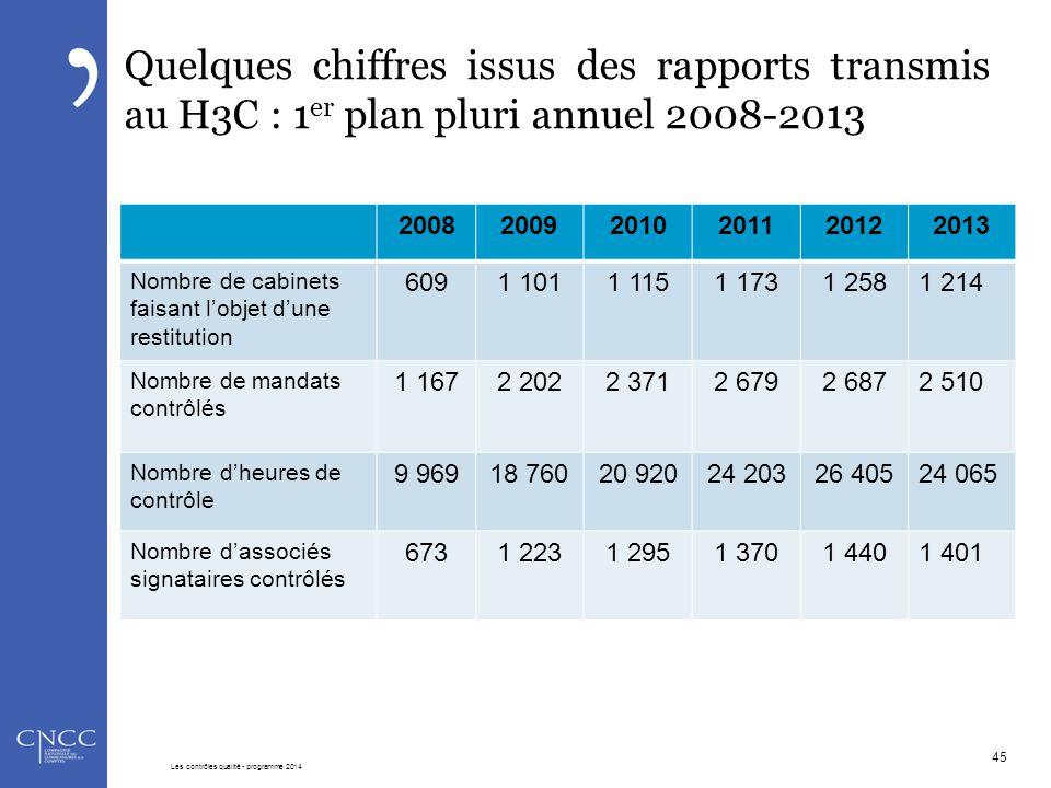 Quelques chiffres issus des rapports transmis au H3C : 1 er plan pluri annuel 2008-2013 200820092010201120122013 Nombre de cabinets faisant l'objet d'