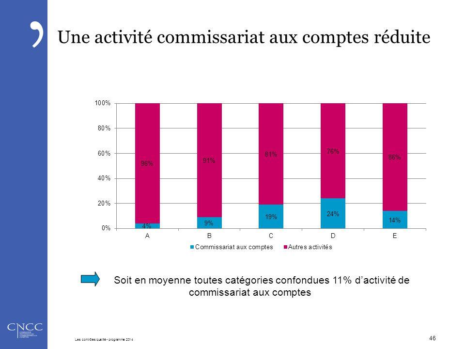 46 Une activité commissariat aux comptes réduite Soit en moyenne toutes catégories confondues 11% d'activité de commissariat aux comptes Les contrôles