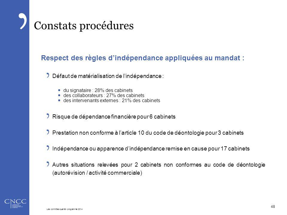 Constats procédures Respect des règles d'indépendance appliquées au mandat : Défaut de matérialisation de l'indépendance :  du signataire : 28% des c