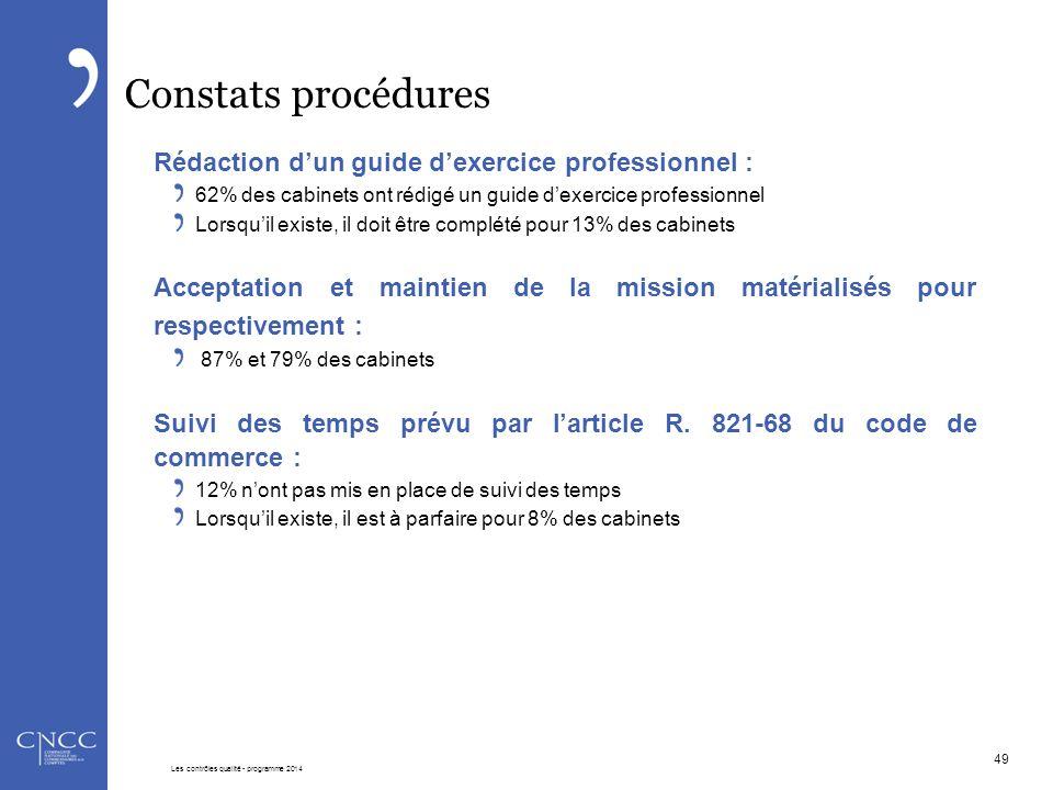 Constats procédures Rédaction d'un guide d'exercice professionnel : 62% des cabinets ont rédigé un guide d'exercice professionnel Lorsqu'il existe, il