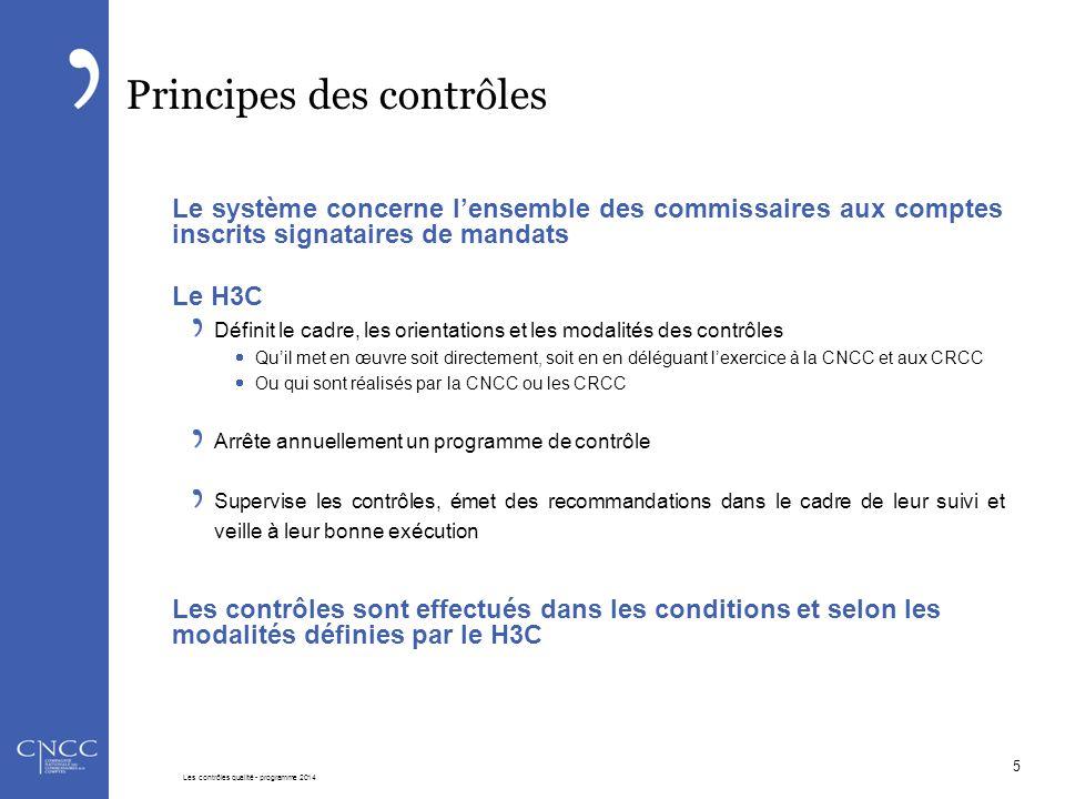 Principes des contrôles Le système concerne l'ensemble des commissaires aux comptes inscrits signataires de mandats Le H3C Définit le cadre, les orien