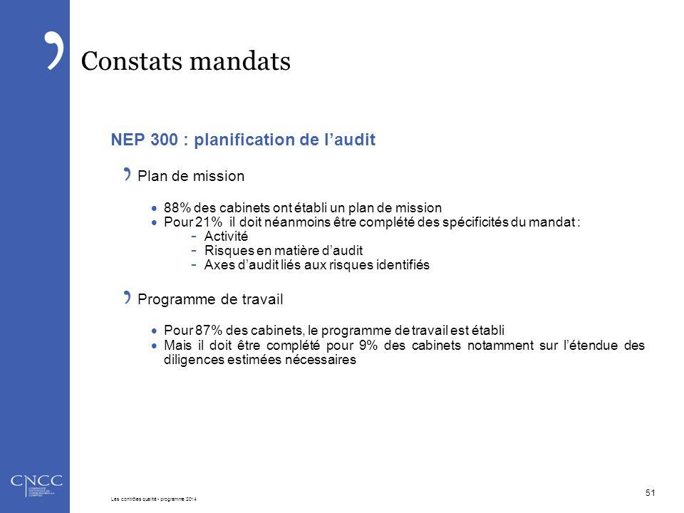 Constats mandats NEP 300 : planification de l'audit Plan de mission  88% des cabinets ont établi un plan de mission  Pour 21% il doit néanmoins être