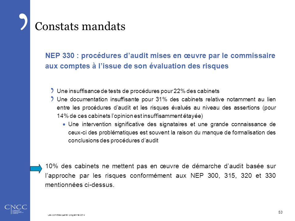 Constats mandats NEP 330 : procédures d'audit mises en œuvre par le commissaire aux comptes à l'issue de son évaluation des risques Une insuffisance d