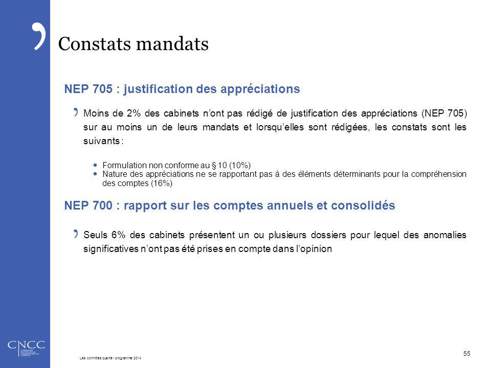 Constats mandats NEP 705 : justification des appréciations Moins de 2% des cabinets n'ont pas rédigé de justification des appréciations (NEP 705) sur