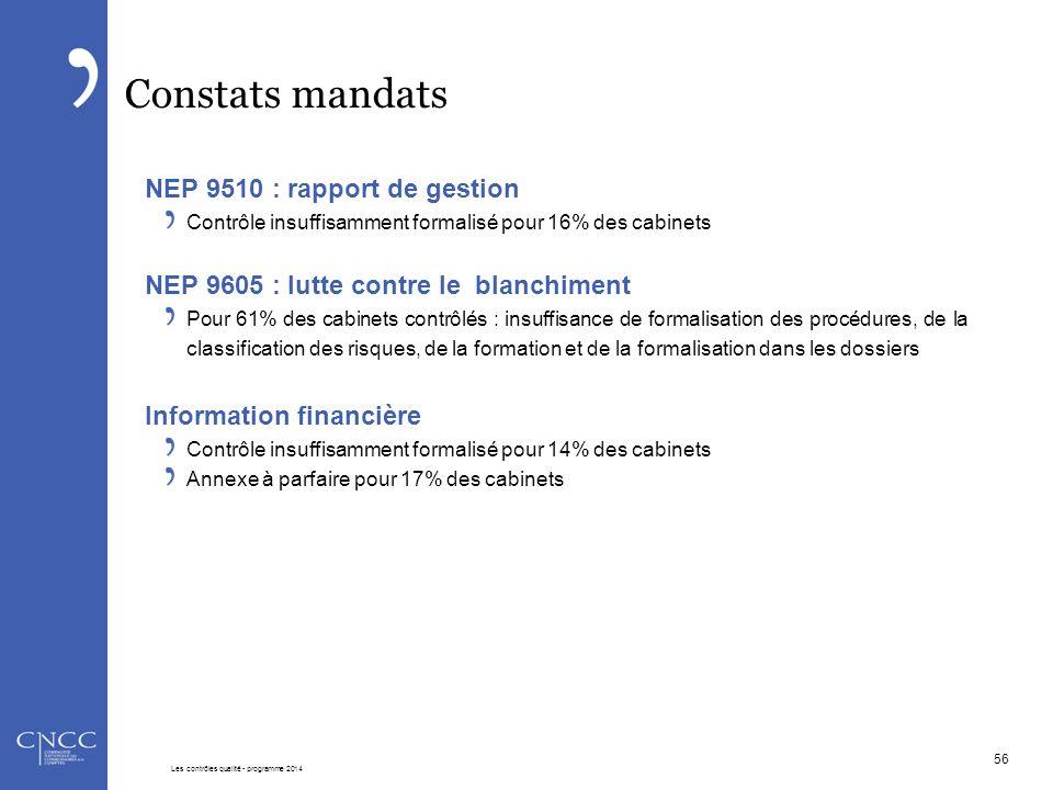 Constats mandats NEP 9510 : rapport de gestion Contrôle insuffisamment formalisé pour 16% des cabinets NEP 9605 : lutte contre le blanchiment Pour 61%