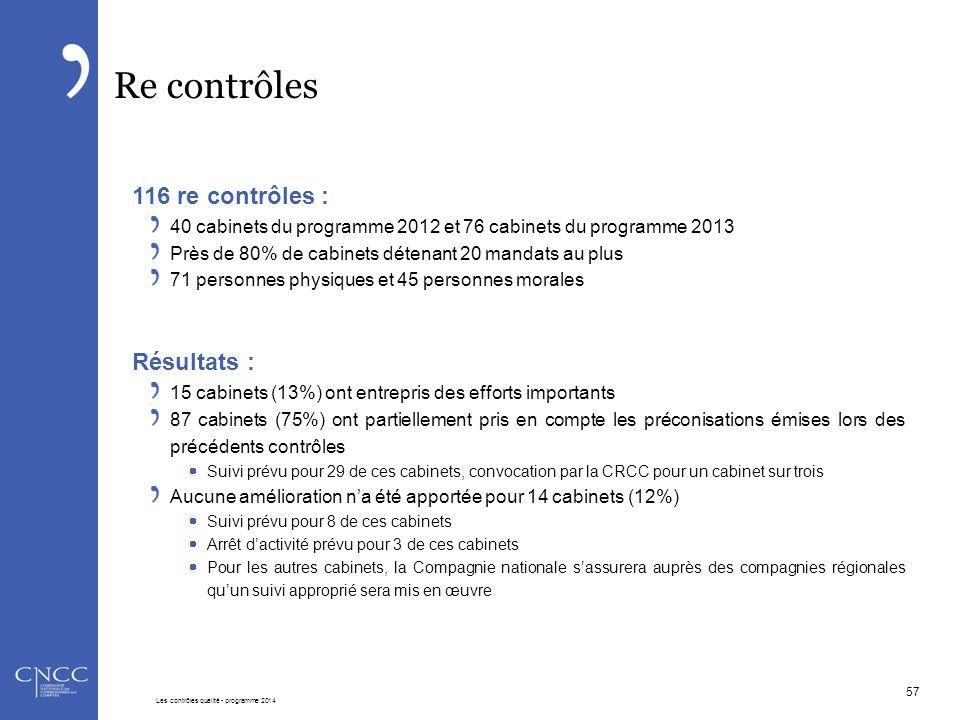 Re contrôles 116 re contrôles : 40 cabinets du programme 2012 et 76 cabinets du programme 2013 Près de 80% de cabinets détenant 20 mandats au plus 71