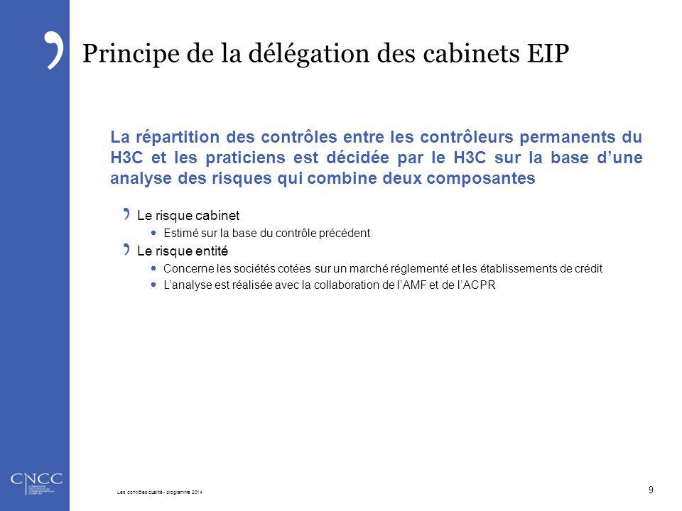 Constats mandats NEP 210 : la lettre de mission est établie pour 92% des cabinets : Quelques points à compléter pour être en conformité avec le § 9 de la NEP (24% des cabinets) : Dispositions relatives aux intervenants et au calendrier (57%) Façon dont seront portées à la connaissance des organes dirigeants les conclusions (17%) Budget d'honoraires et conditions de facturation (14%) Répartition des travaux entre les commissaires aux comptes et le budget d'honoraires alloué à chacun d'eux (11%) NEP 230 : la documentation est appropriée pour 70% des cabinets : Des remarques sur : La forme, le contenu et l'étendue de la documentation (30%) La revue des travaux par le signataire (11%) Les contrôles qualité - programme 2014 50 Les contrôles qualité - programme 2014