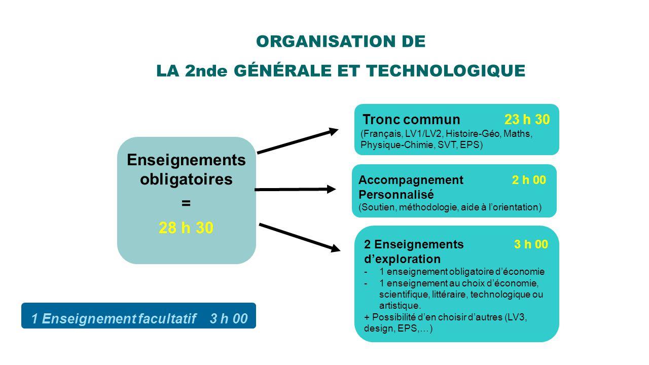 ORGANISATION DE LA 2nde GÉNÉRALE ET TECHNOLOGIQUE Enseignements obligatoires = 28 h 30 Tronc commun 23 h 30 (Français, LV1/LV2, Histoire-Géo, Maths, P