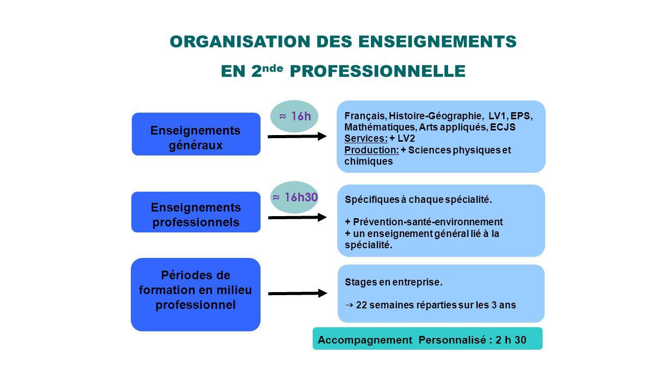 ORGANISATION DES ENSEIGNEMENTS EN 2 nde PROFESSIONNELLE Enseignements généraux Français, Histoire-Géographie, LV1, EPS, Mathématiques, Arts appliqués,