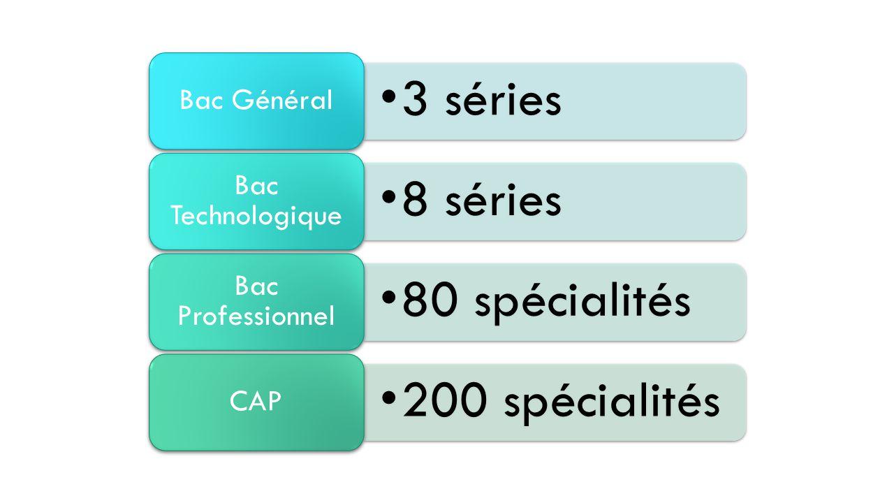3 séries Bac Général 8 séries Bac Technologique 80 spécialités Bac Professionnel 200 spécialités CAP