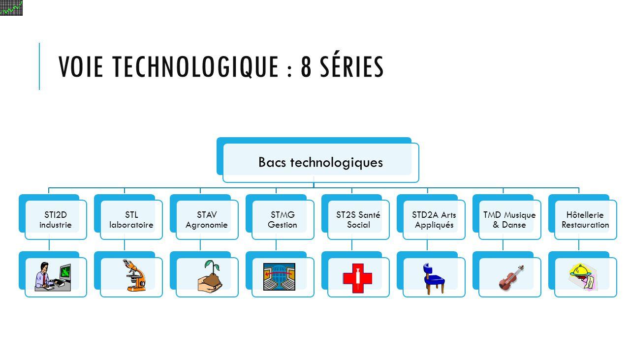 VOIE TECHNOLOGIQUE : 8 SÉRIES Bacs technologiques STI2D industrie STL laboratoire STAV Agronomie STMG Gestion ST2S Santé Social STD2A Arts Appliqués T
