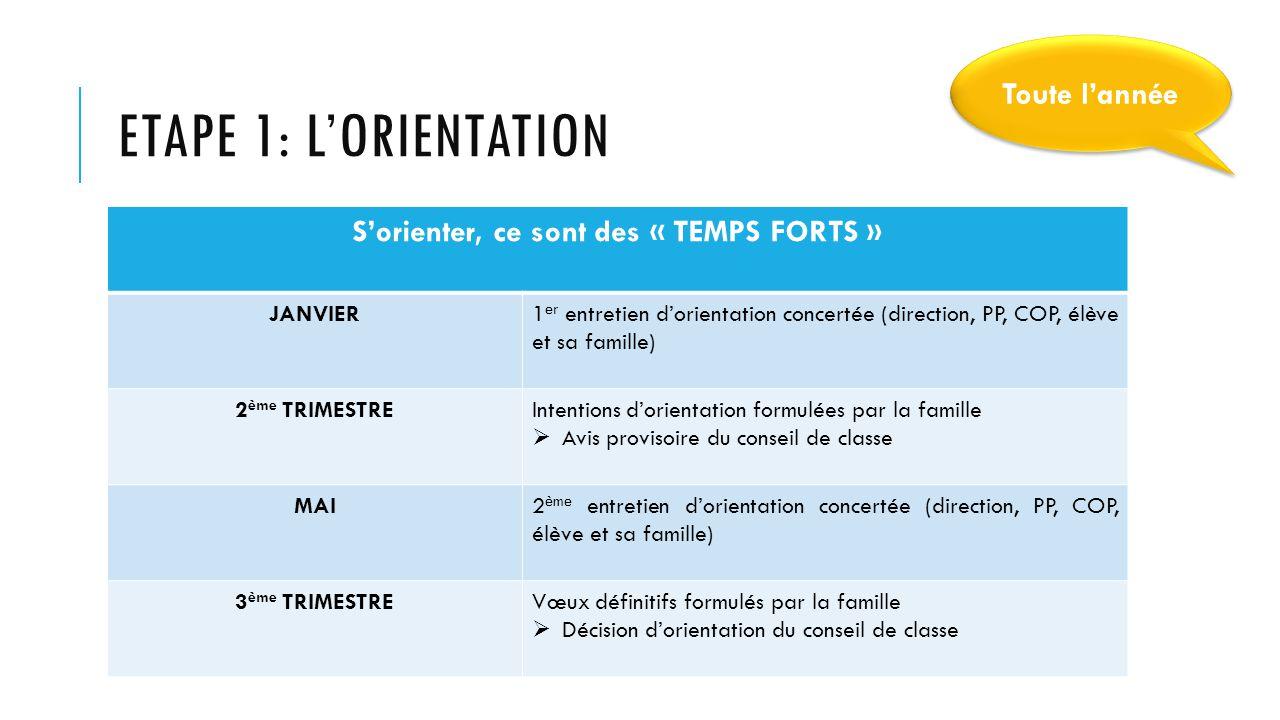 ETAPE 1: L'ORIENTATION S'orienter, ce sont des « TEMPS FORTS » JANVIER1 er entretien d'orientation concertée (direction, PP, COP, élève et sa famille)