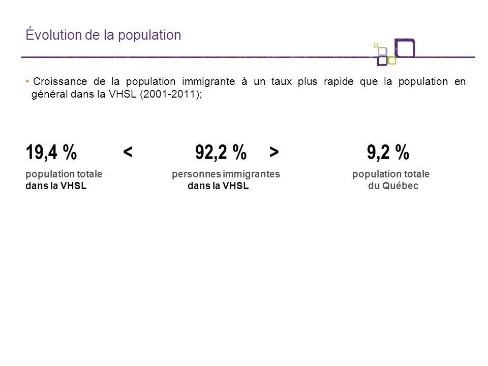 Évolution de la population ▪Croissance de la population immigrante à un taux plus rapide que la population en général dans la VHSL (2001-2011); 19,4 % 9,2 % population totalepersonnes immigrantes population totale dans la VHSL dans la VHSL du Québec
