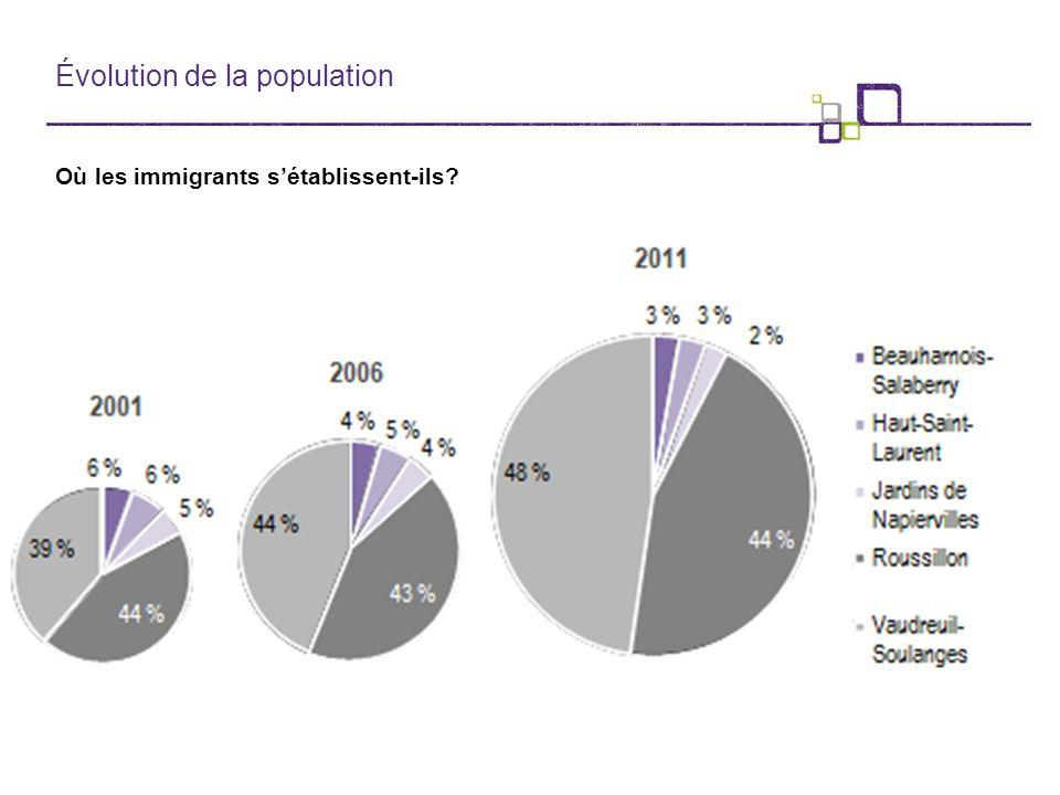 Évolution de la population Où les immigrants s'établissent-ils