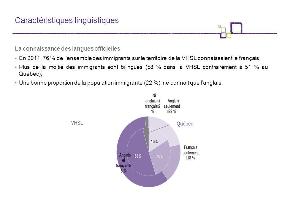 Caractéristiques linguistiques La connaissance des langues officielles ▪En 2011, 76 % de l'ensemble des immigrants sur le territoire de la VHSL connaissaient le français; ▪Plus de la moitié des immigrants sont bilingues (58 % dans la VHSL contrairement à 51 % au Québec); ▪Une bonne proportion de la population immigrante (22 %) ne connaît que l'anglais.