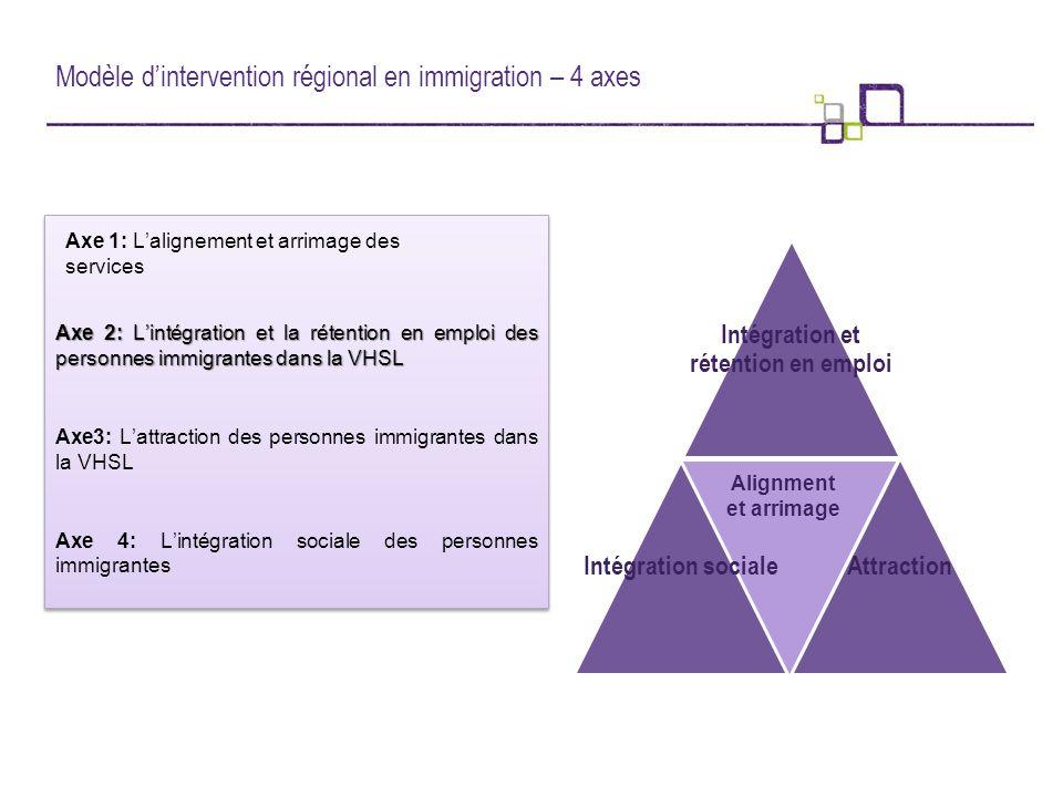 Modèle d'intervention régional en immigration – 4 axes Axe 2: L'intégration et la rétention en emploi des personnes immigrantes dans la VHSL Axe3: L'attraction des personnes immigrantes dans la VHSL Axe 4: L'intégration sociale des personnes immigrantes Axe 2: L'intégration et la rétention en emploi des personnes immigrantes dans la VHSL Axe3: L'attraction des personnes immigrantes dans la VHSL Axe 4: L'intégration sociale des personnes immigrantes Intégration et rétention en emploi AttractionIntégration sociale Alignment et arrimage Axe 1: L'alignement et arrimage des services