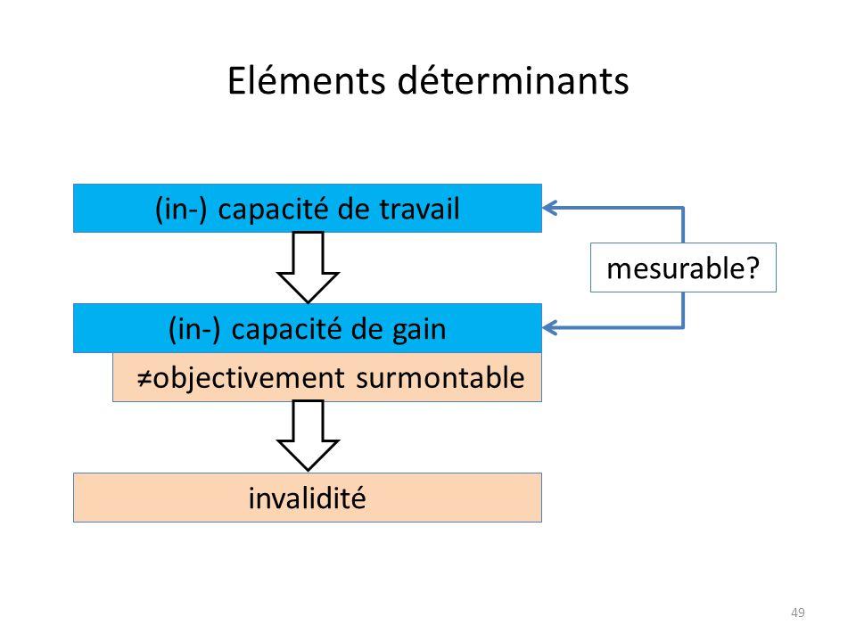 Eléments déterminants 49 (in-) capacité de travail invalidité (in-) capacité de gain ≠objectivement surmontable mesurable